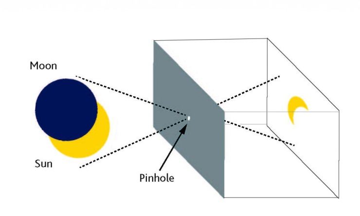 Pinhole-Camera-Eclipse.jpg